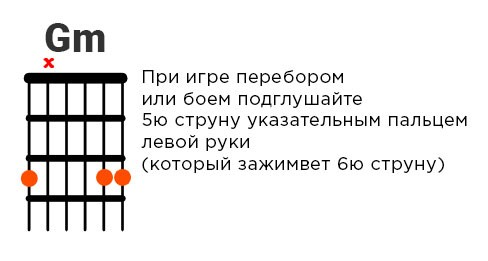 Аппликатура аккорда Gm без баррэ