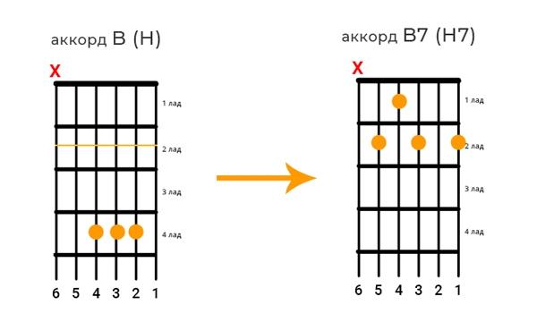 Аккорд B можно заменить на B7