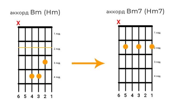 Аккорд Bm можно заменить на Bm7
